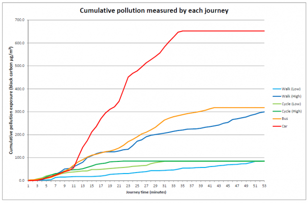 Air pollution video - cumulative air pollution